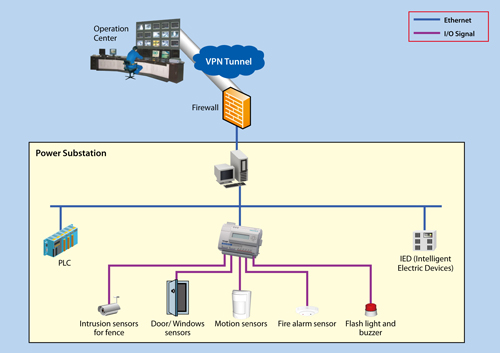 SNMP-enabled Alarm System for Power Substation_E2214.jpg